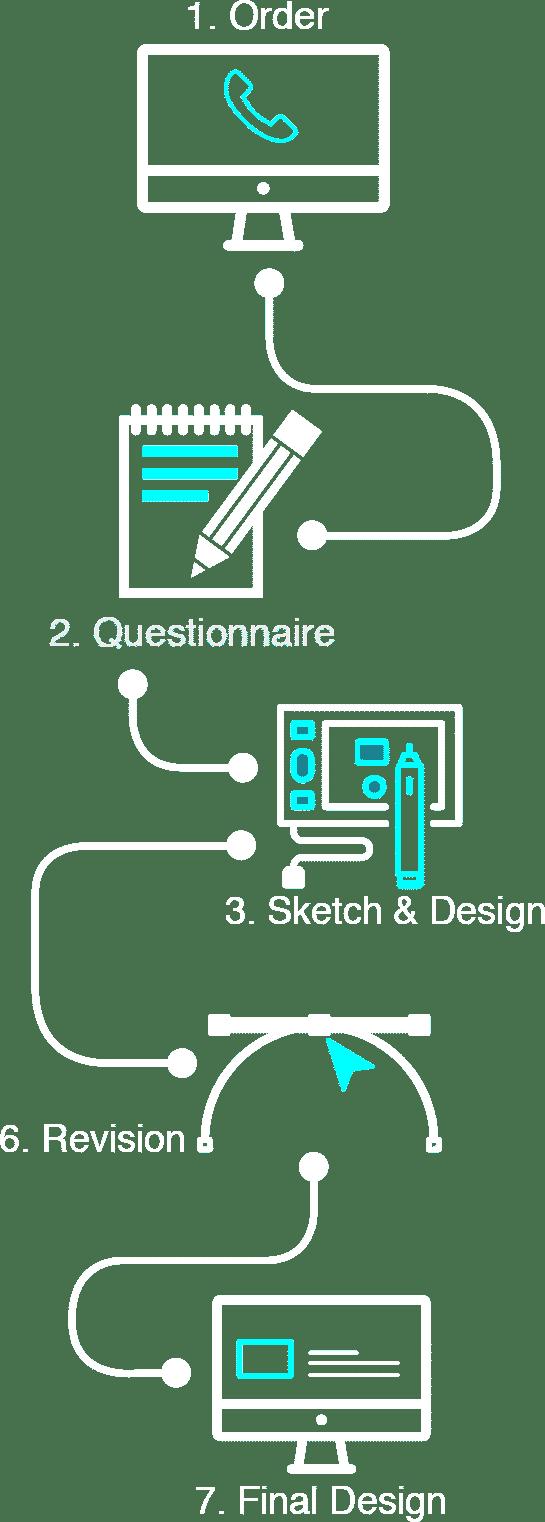 Branding Process Mobile