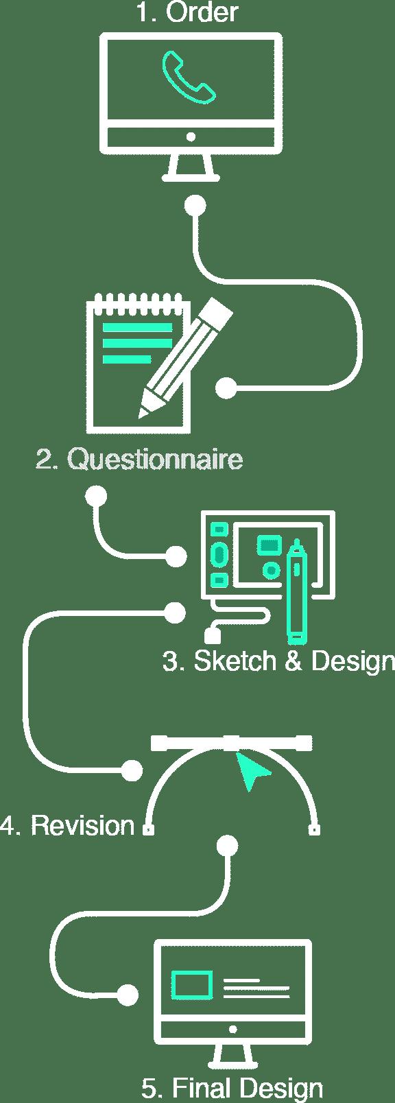 Company Profile process mobile