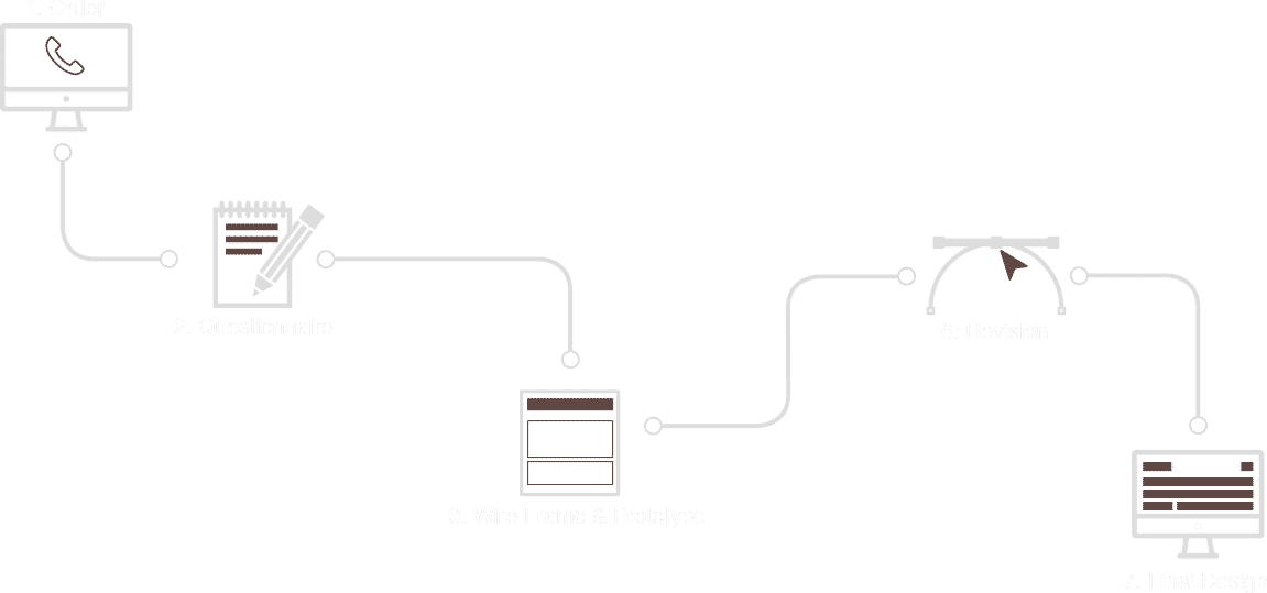 web design work process